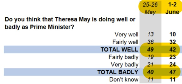 may approv yougov